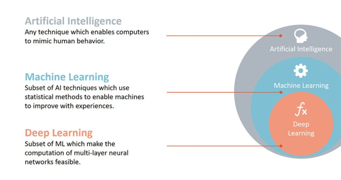 What is Artificial Intelligence, Machine Learning, and Deep Learning?