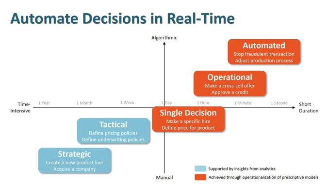 automating_decisions_with_ML_and_AI